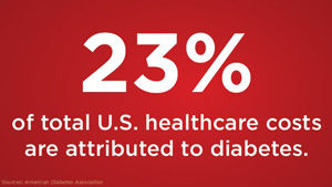 23% of total U.S. healthcare costs are attributed to diabetes